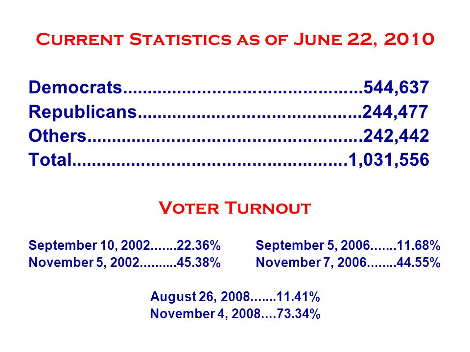 Latest Election Statistics Current Statistics as of June 22, 2010 Democrats................................................544,637 Republicans.............................................244,477 Others.......................................................242,442 Total.......................................................1,031,556 Voter Turnout September 10, 2002.......22.36% September 5, 2006.......11.68% November 5, 2002..........45.38% November 7, 2006........44.55% August 26, 2008.......11.41% November 4, 2008....73.34%
