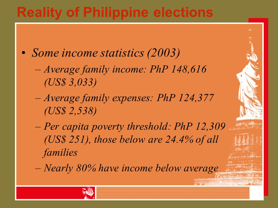 Reality of Philippine elections Some income statistics (2003) –Average family income: PhP 148,616 (US$ 3,033) –Average family expenses: PhP 124,377 (US$ 2,538) –Per capita poverty threshold: PhP 12,309 (US$ 251), those below are 24.4% of all families –Nearly 80% have income below average