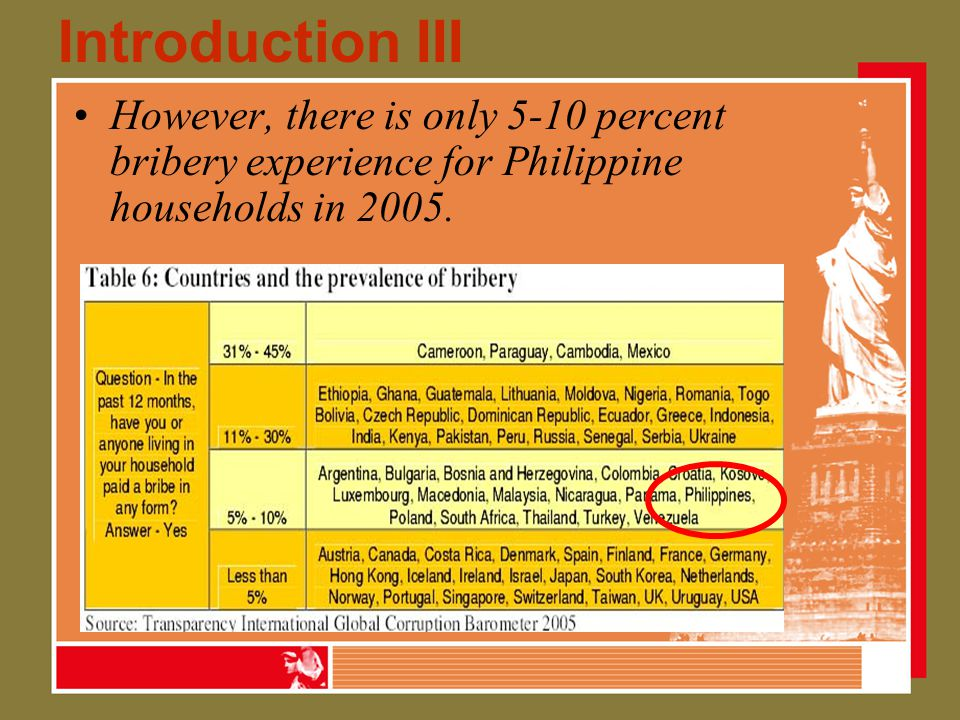 Introduction III However, there is only 5-10 percent bribery experience for Philippine households in 2005.