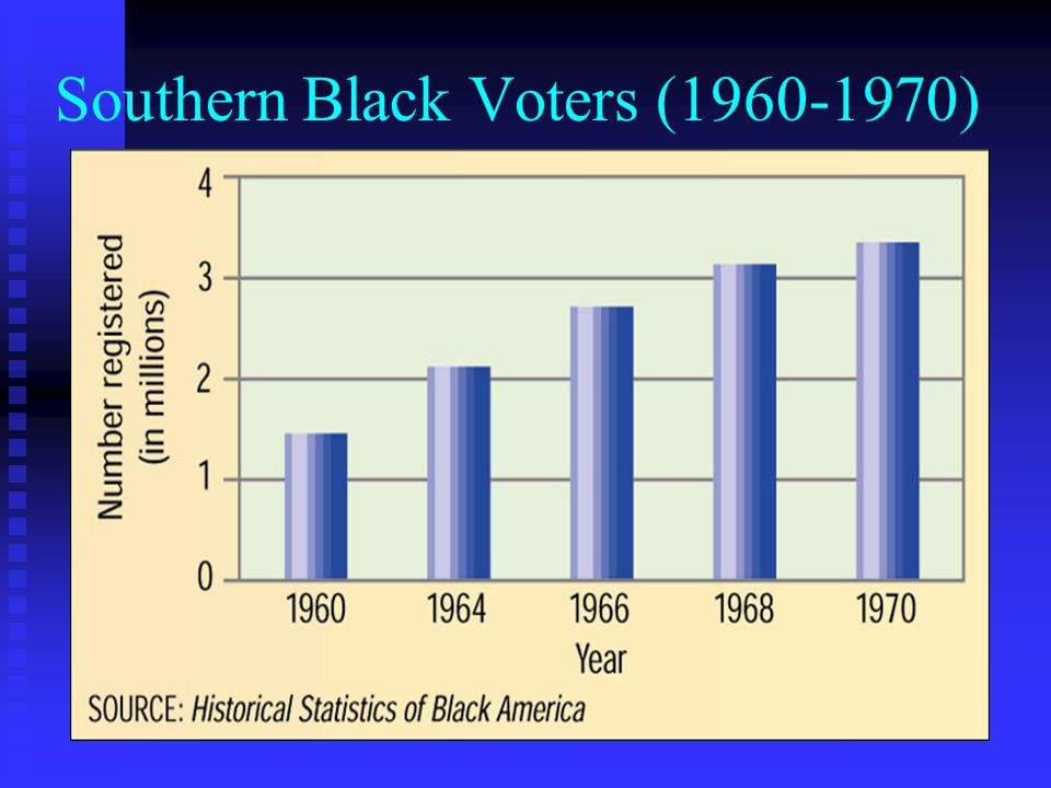 Southern Black Voters (1960-1970)