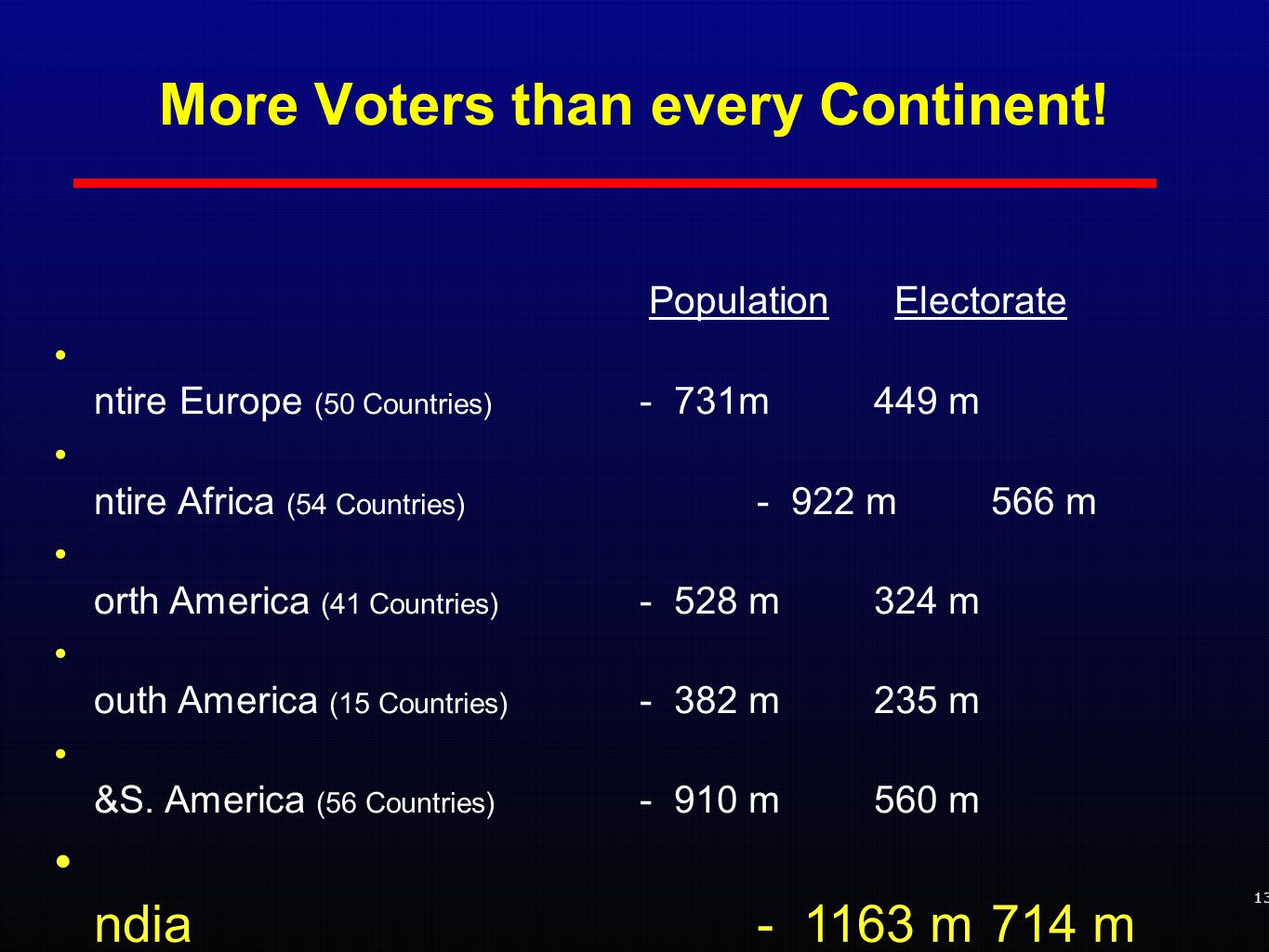 More Voters than every Continent.
