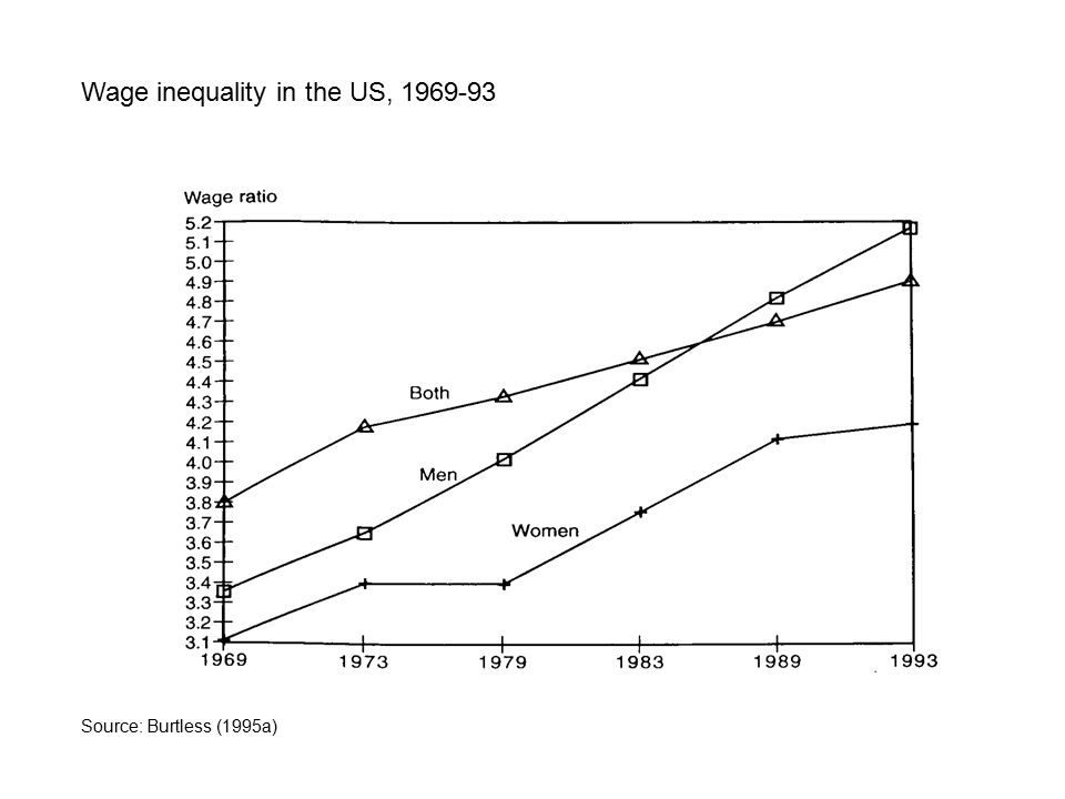 Mexico's trade liberalization: Effect on skilled and unskilled wages Source: Nicita 2004
