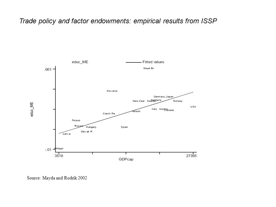 Trade policy and factor endowments: empirical results from ISSP Source: Mayda and Rodrik 2002