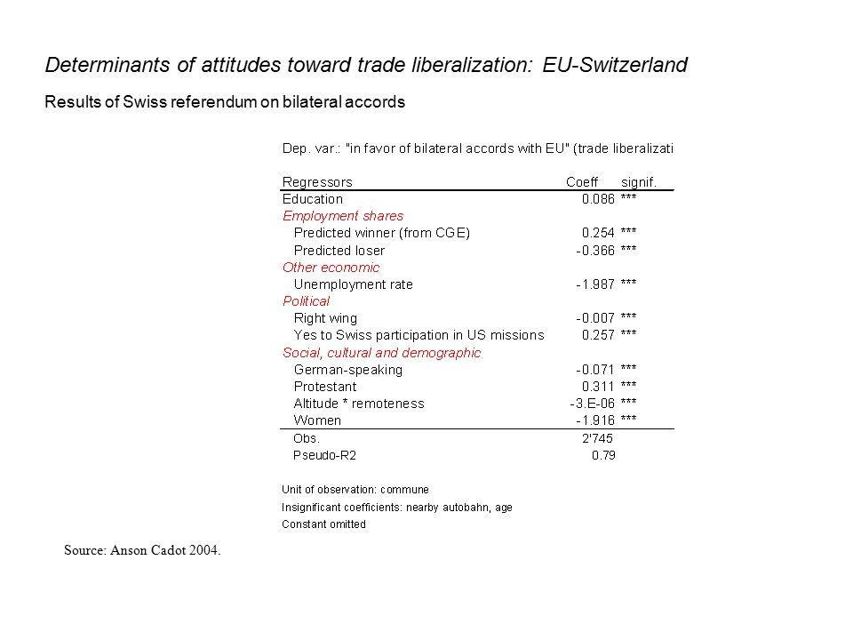 Determinants of attitudes toward trade liberalization: CUSFTA Results of Canadian exit poll Source: Beaulieu, 2002.