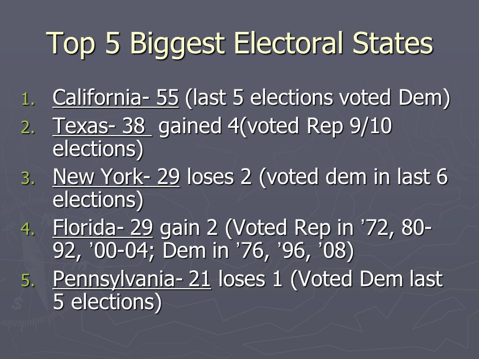 Top 5 Biggest Electoral States 1. California- 55 (last 5 elections voted Dem) 2. Texas- 38 gained 4(voted Rep 9/10 elections) 3. New York- 29 loses 2