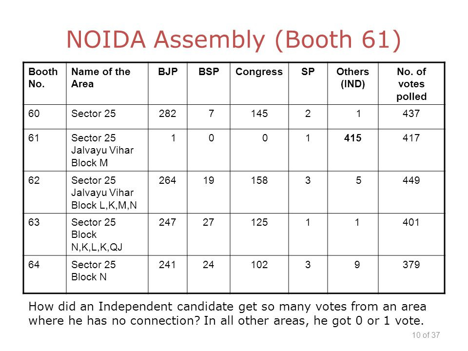 Booth No. Name of the Area BJPBSPCongressSPOthers (IND) No.