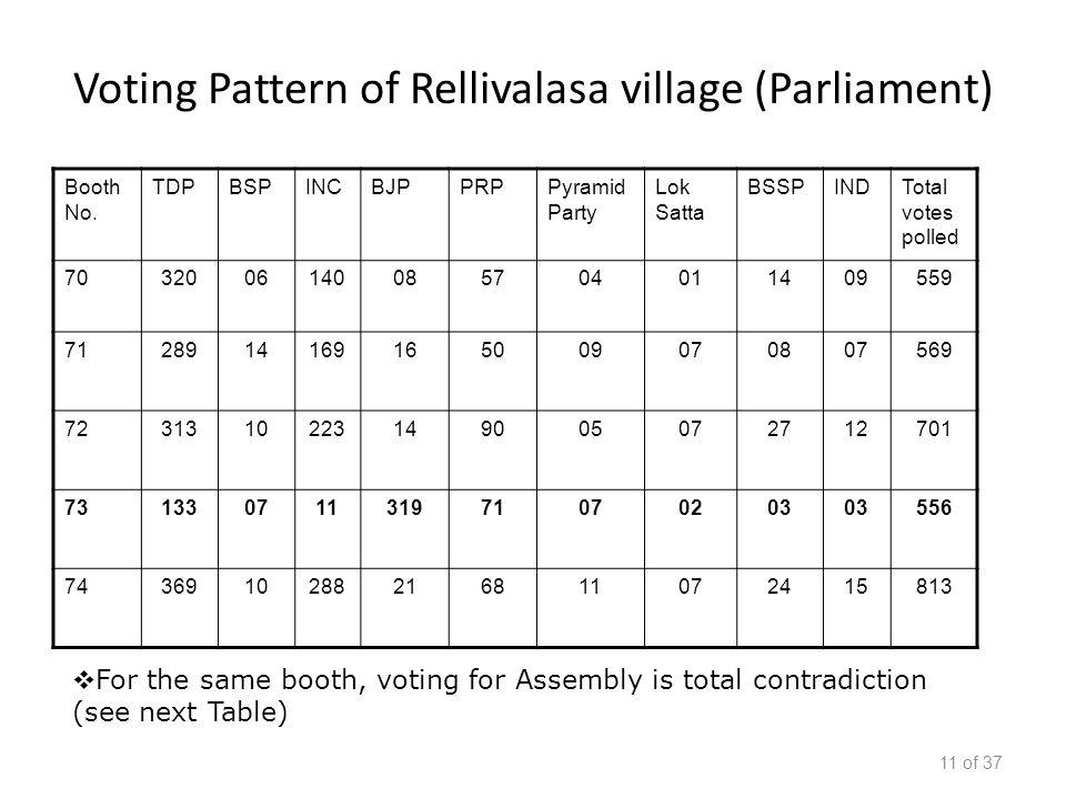 Voting Pattern of Rellivalasa village (Parliament) Booth No.