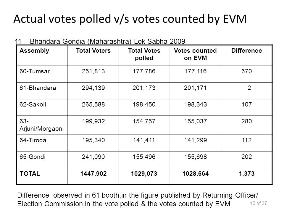 AssemblyTotal VotersTotal Votes polled Votes counted on EVM Difference 60-Tumsar251,813177,786177,116670 61-Bhandara294,139201,173201,171 2 62-Sakoli265,588198,450198,343107 63- Arjuni/Morgaon 199,932154,757155,037280 64-Tiroda195,340141,411141,299112 65-Gondi241,090155,496155,698202 TOTAL1447,9021029,0731028,6641,373 15 of 37 Actual votes polled v/s votes counted by EVM 11 – Bhandara Gondia (Maharashtra) Lok Sabha 2009 Difference observed in 61 booth,in the figure published by Returning Officer/ Election Commission,in the vote polled & the votes counted by EVM