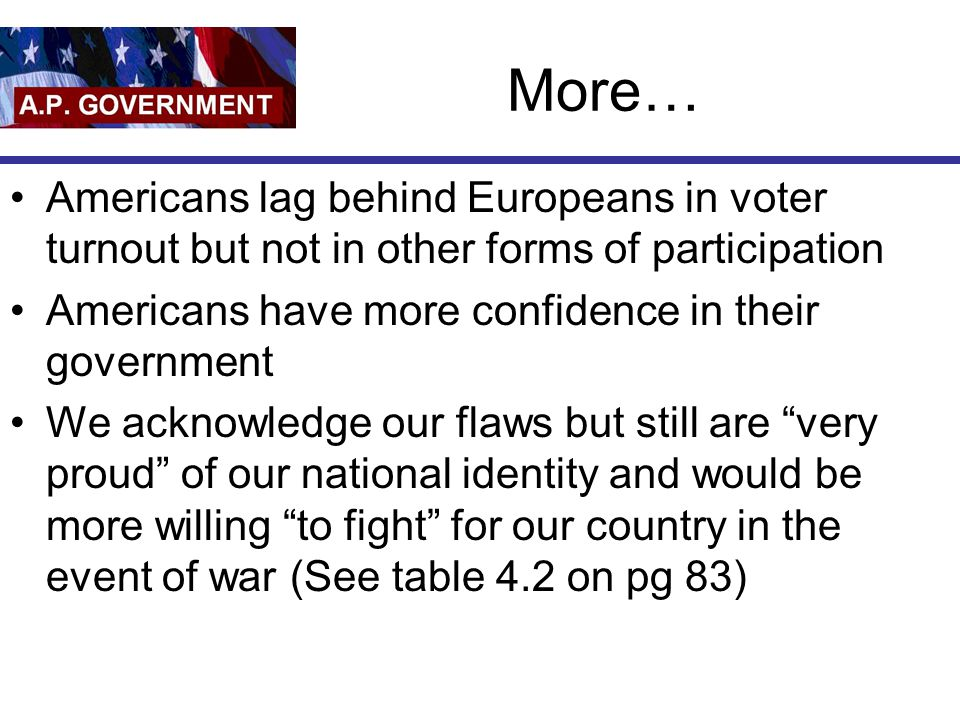 More… Americans lag behind Europeans in voter turnout but not in other forms of participation Americans have more confidence in their government We ac