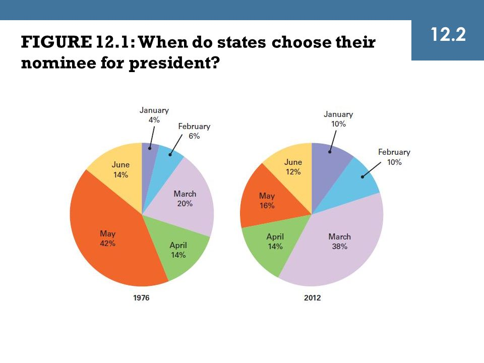FIGURE 12.1: When do states choose their nominee for president? 12.2