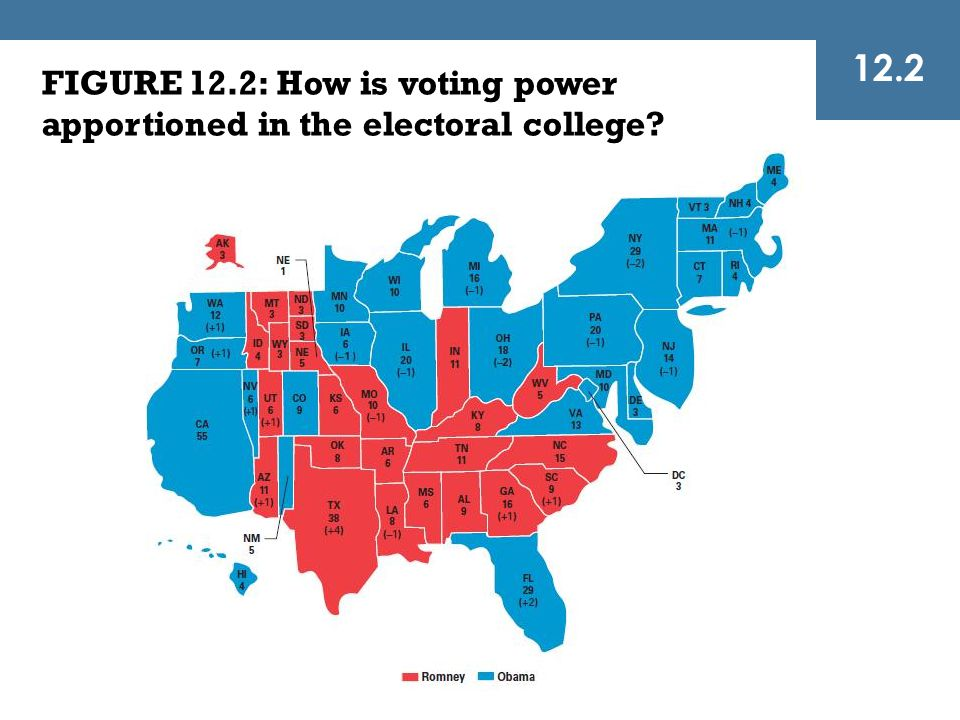 FIGURE 12.2: How is voting power apportioned in the electoral college? 12.2