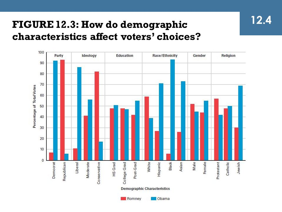 FIGURE 12.3: How do demographic characteristics affect voters' choices? 12.4