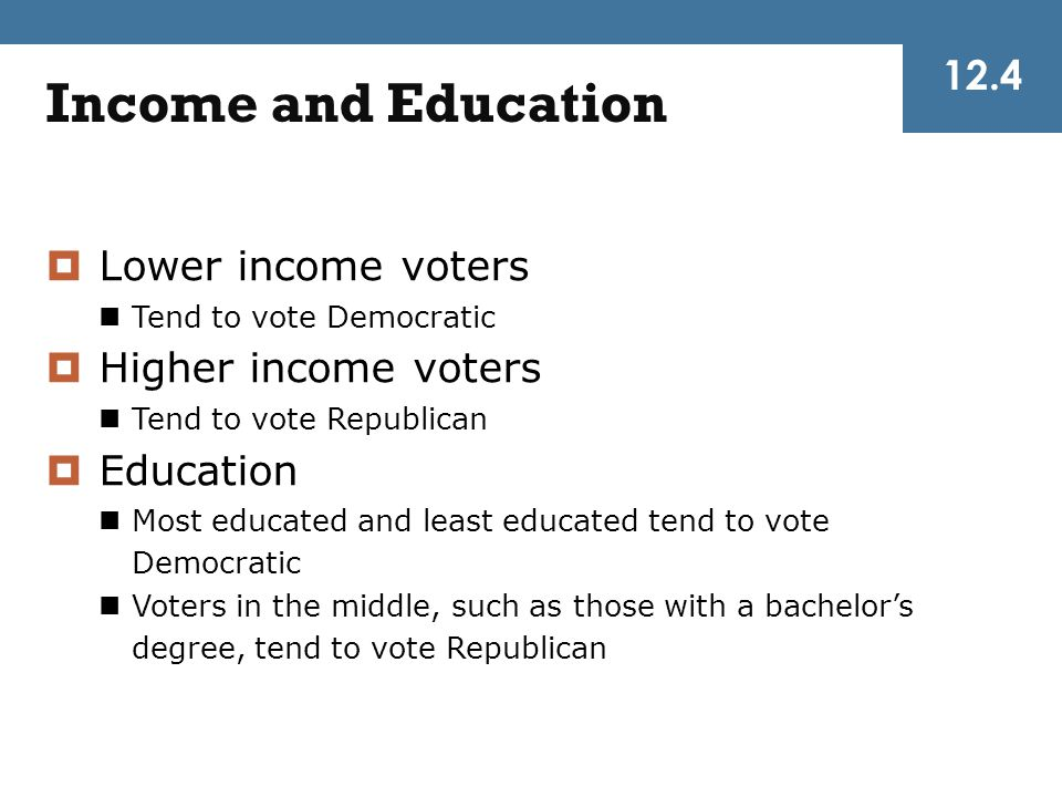 Income and Education  Lower income voters Tend to vote Democratic  Higher income voters Tend to vote Republican  Education Most educated and least
