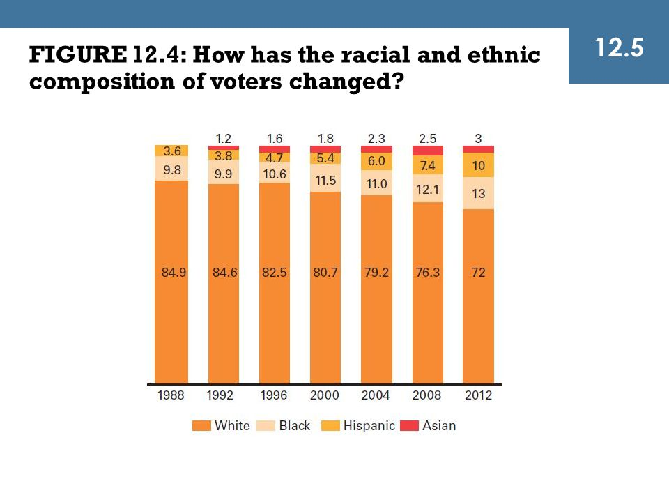 FIGURE 12.4: How has the racial and ethnic composition of voters changed? 12.5