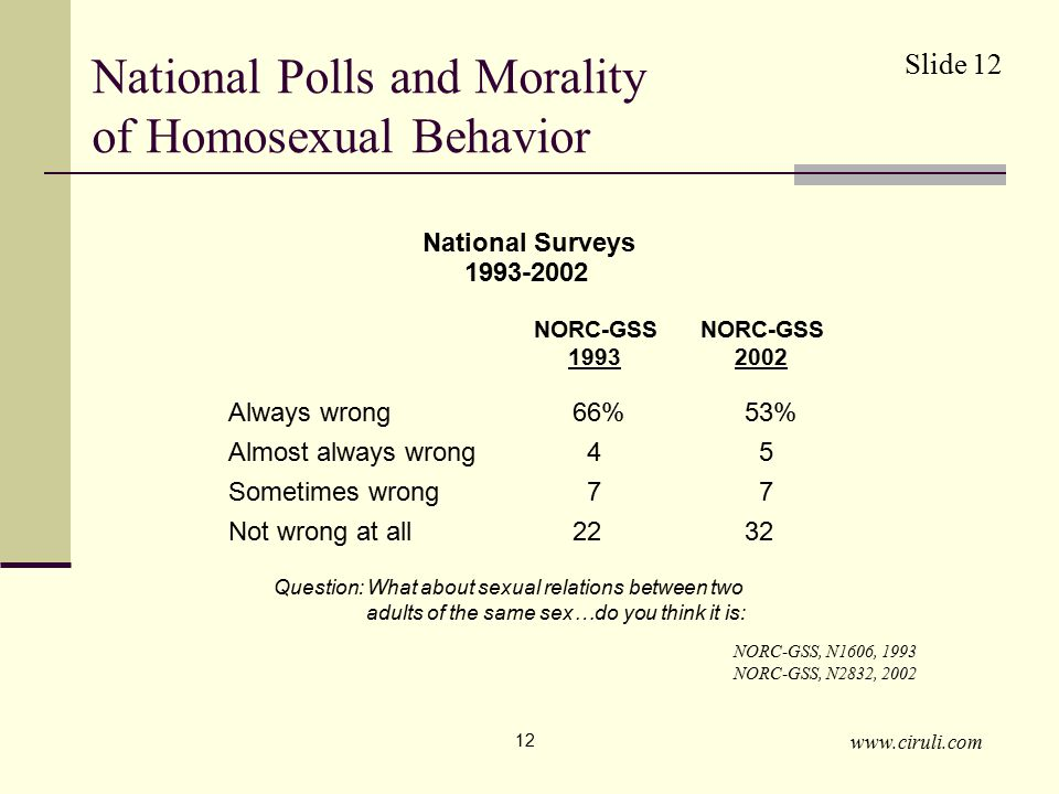 www.ciruli.com 12 National Polls and Morality of Homosexual Behavior 1993-2002 NORC-GSS, N1606, 1993 NORC-GSS, N2832, 2002 Always wrong66%53% Almost always wrong 4 5 Sometimes wrong 7 7 Not wrong at all2232 NORC-GSS 1993 NORC-GSS 2002 National Surveys Question: What about sexual relations between two adults of the same sex…do you think it is: Slide 12