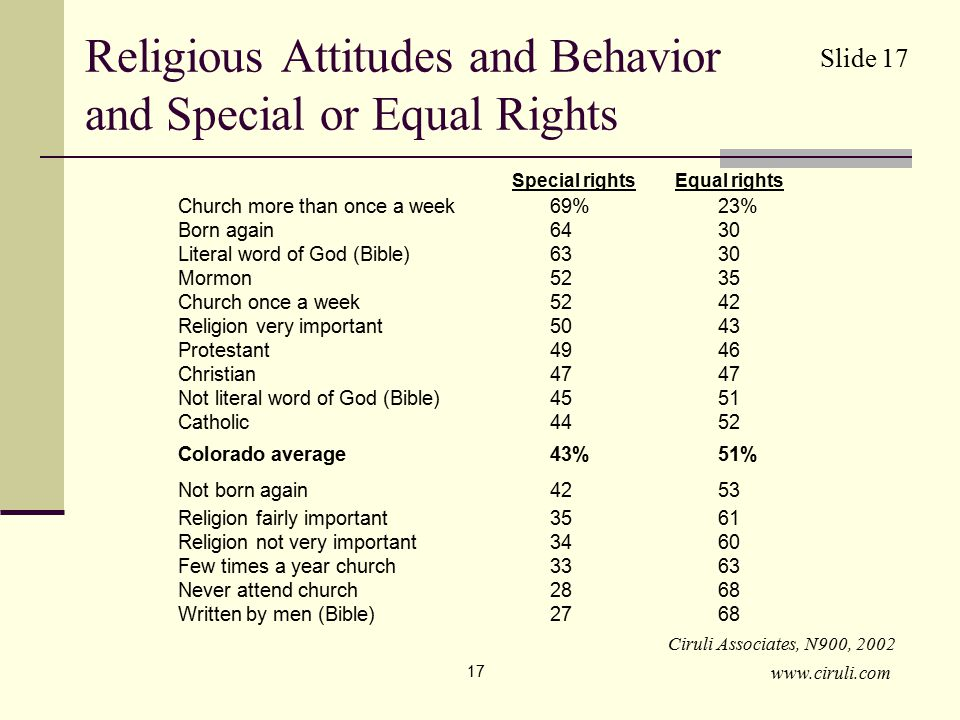 www.ciruli.com 17 Religious Attitudes and Behavior and Special or Equal Rights Church more than once a week69%23% Born again6430 Literal word of God (Bible)6330 Mormon5235 Church once a week 5242 Religion very important5043 Protestant4946 Christian4747 Not literal word of God (Bible)4551 Catholic4452 Colorado average43%51% Not born again4253 Religion fairly important3561 Religion not very important3460 Few times a year church3363 Never attend church2868 Written by men (Bible)2768 Special rightsEqual rights Ciruli Associates, N900, 2002 Slide 17