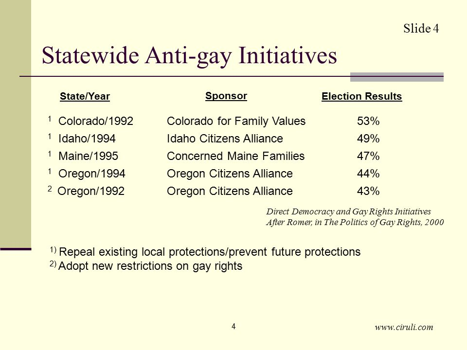 www.ciruli.com 4 Statewide Anti-gay Initiatives 1) Repeal existing local protections/prevent future protections 2) Adopt new restrictions on gay rights 1 Colorado/1992Colorado for Family Values53% 1 Idaho/1994Idaho Citizens Alliance49% 1 Maine/1995Concerned Maine Families47% 1 Oregon/1994Oregon Citizens Alliance44% 2 Oregon/1992Oregon Citizens Alliance43% State/Year Sponsor Election Results Direct Democracy and Gay Rights Initiatives After Romer, in The Politics of Gay Rights, 2000 Slide 4