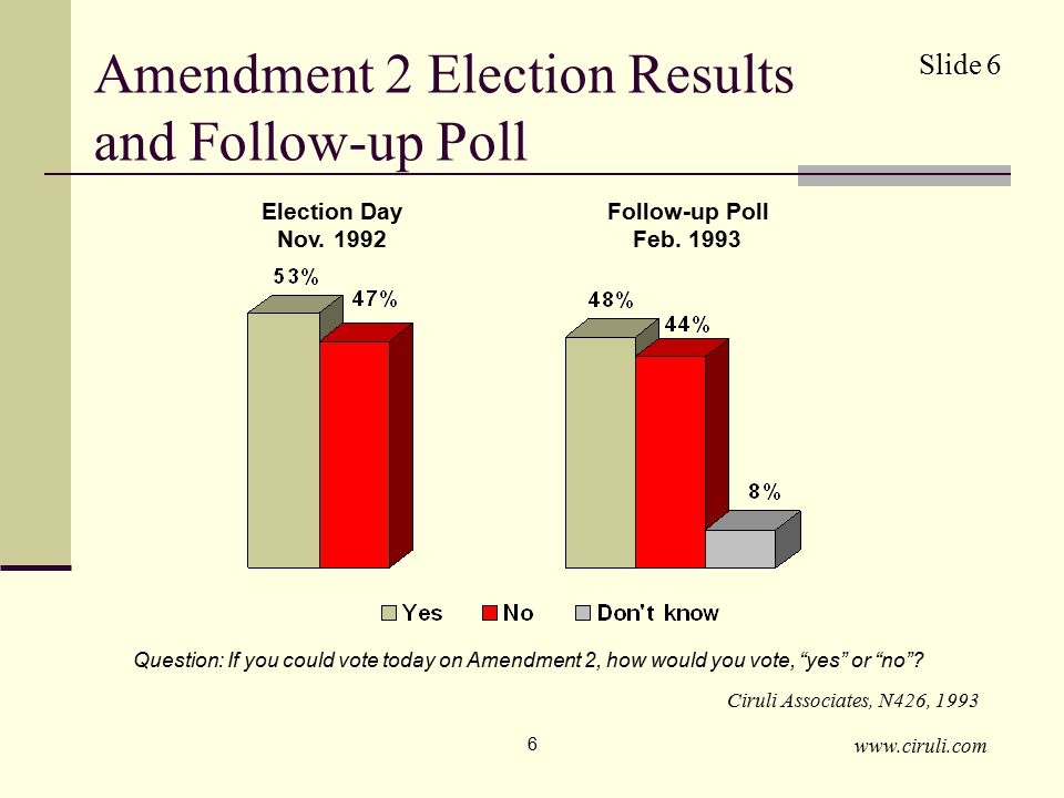 www.ciruli.com 7 Data Sources 1993 post-election survey – February 1993 statewide survey of 426 registered voters (±4.3 percentage points).