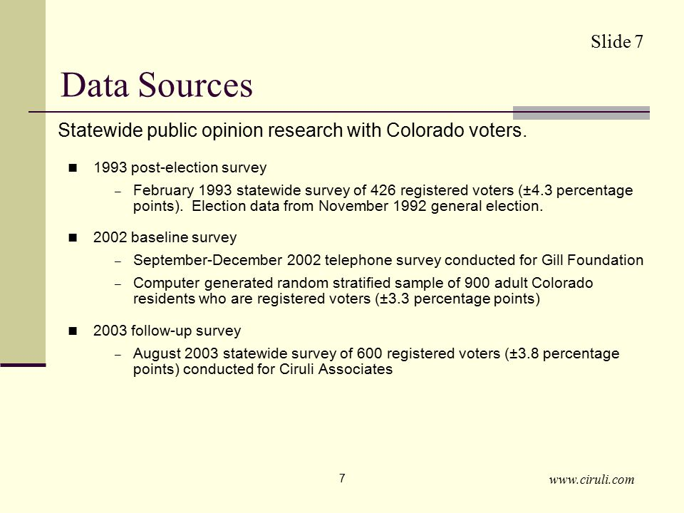 www.ciruli.com 8 Findings Colorado voters passed Amendment 2 despite progressive views on gay rights and a moderate political culture Colorado voters favor gay legal rights in 1993, 2002 and 2003 Colorado voter support for legal rights equals or exceeds national opinion Colorado voters have less moral reservations concerning gay sexual relations than national opinion Colorado voters are more hospitable toward gay rights in 2002 than 1993, a trend similar to national opinion Colorado voters state they would not pass a new gay rights limit in 2002 Like national opinion, Colorado voters do not support gay marriage; support for legal rights declined from 2002 to 2003 Slide 8