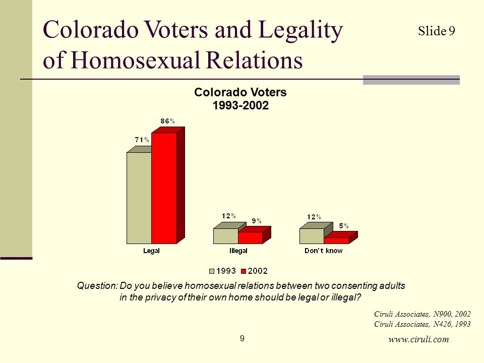 www.ciruli.com 9 Colorado Voters and Legality of Homosexual Relations Ciruli Associates, N900, 2002 Ciruli Associates, N426, 1993 Colorado Voters 1993-2002 Question: Do you believe homosexual relations between two consenting adults in the privacy of their own home should be legal or illegal.