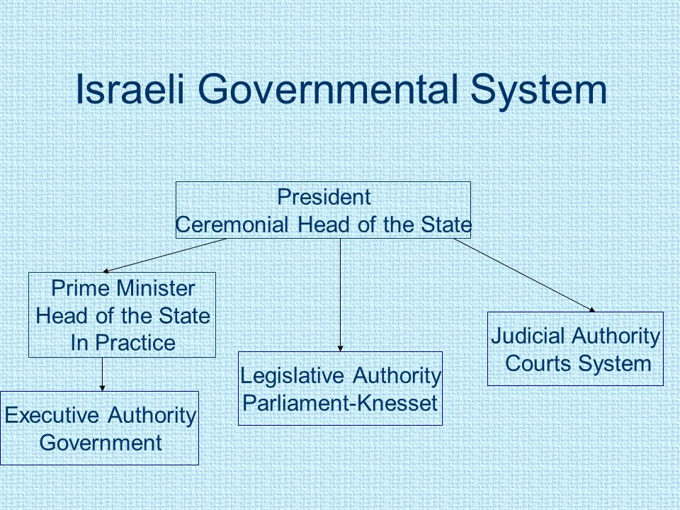 Israeli Governmental System President Ceremonial Head of the State Judicial Authority Courts System Legislative Authority Parliament-Knesset Executive Authority Government Prime Minister Head of the State In Practice