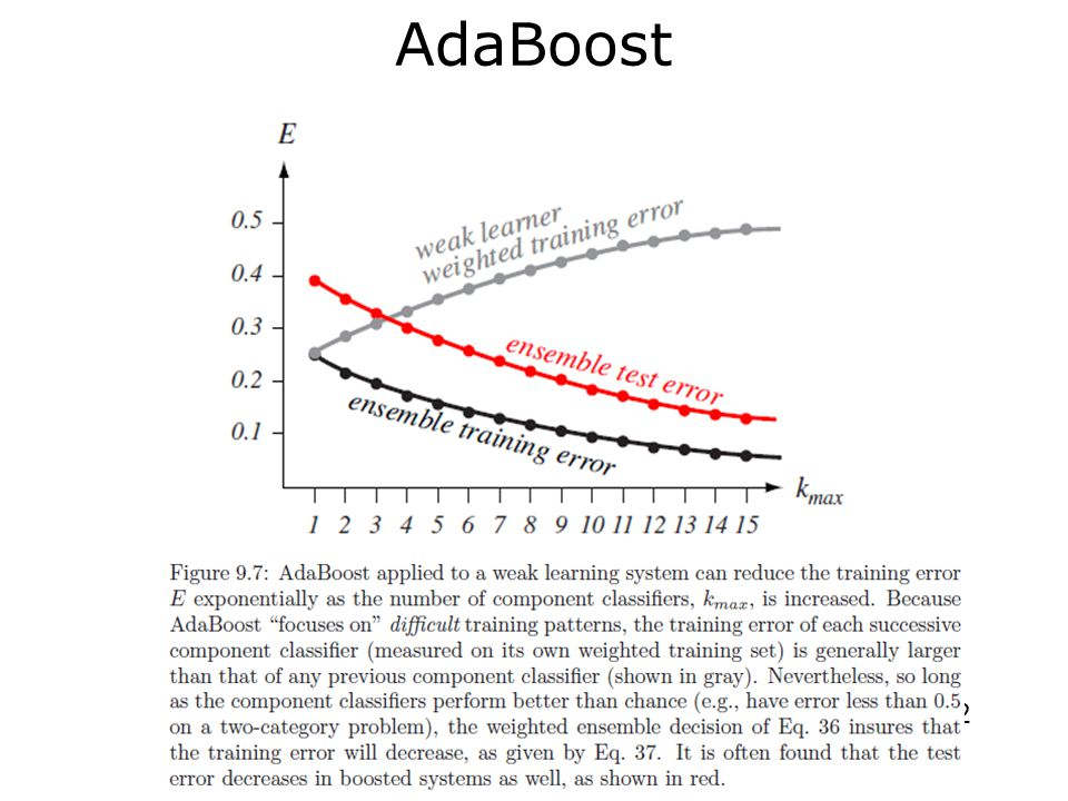 Performance of AdaBoost In most practical cases, the ensemble error decreases very rapidly in the first few iterations, and approaches zero or stabilizes as new classifiers are added AdaBoost does not seem to be affected by overfitting; explained by margin theory 33