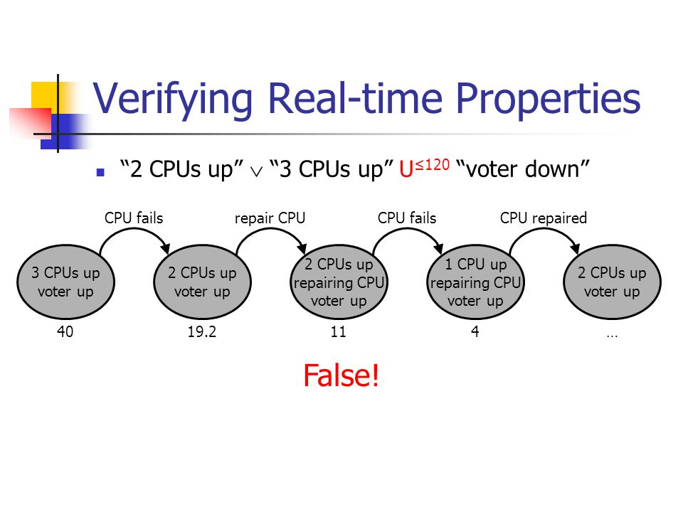 "Verifying Real-time Properties ""2 CPUs up""  ""3 CPUs up"" U ≤120 ""voter down"" 3 CPUs up voter up 2 CPUs up voter up 2 CPUs up repairing CPU voter up 1"