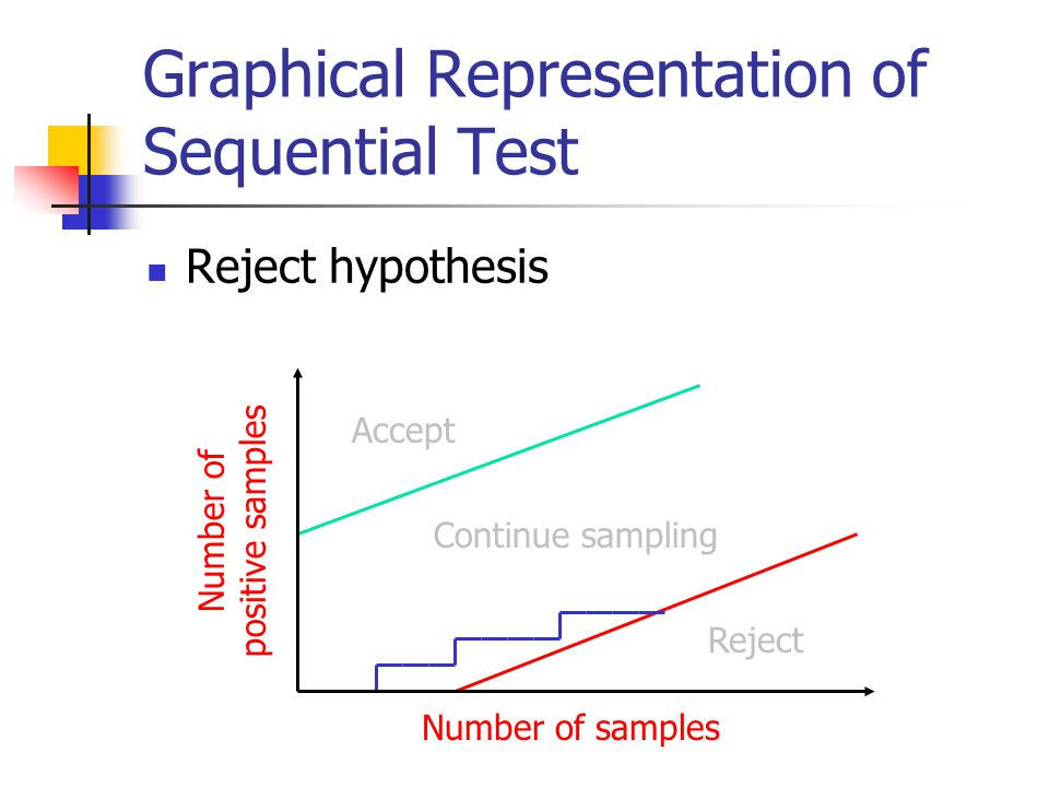 Graphical Representation of Sequential Test Reject hypothesis Reject Accept Continue sampling Number of samples Number of positive samples