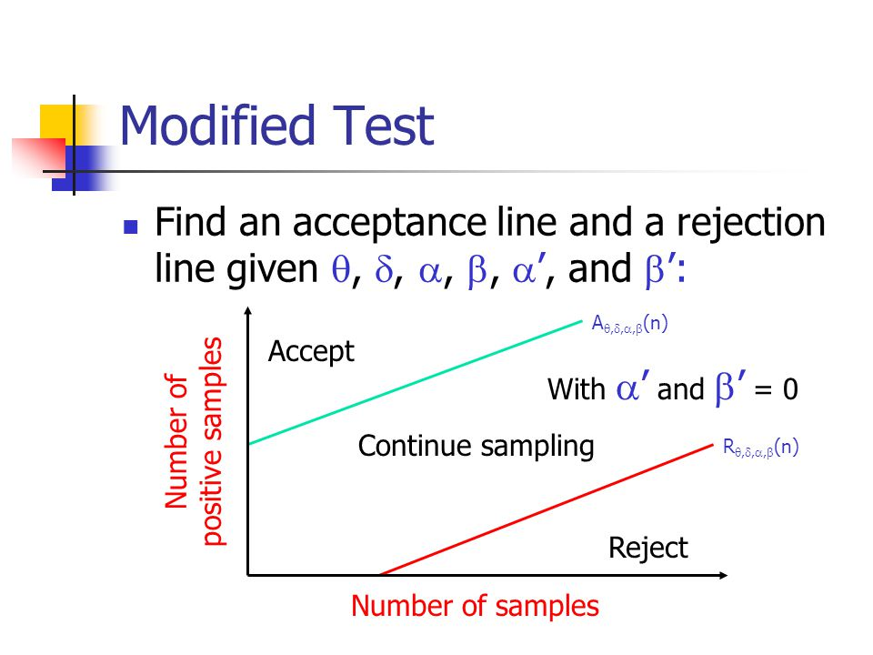 Modified Test Find an acceptance line and a rejection line given , , , ,  ', and  ': Reject Accept Continue sampling With  ' and  ' = 0 Number