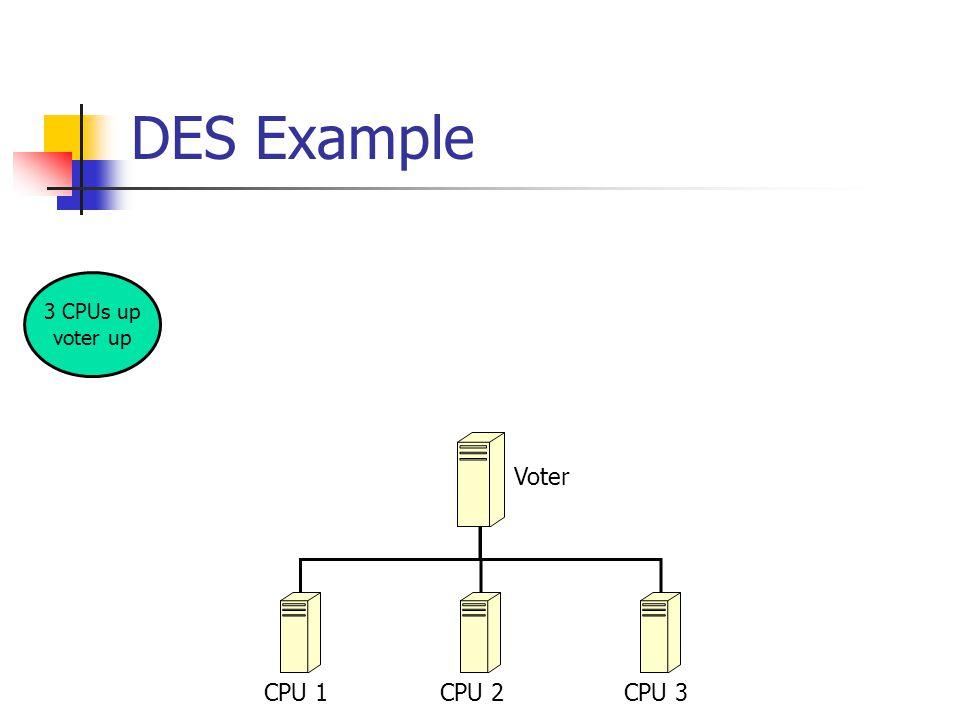 DES Example CPU 1CPU 2CPU 3 Voter 3 CPUs up voter up 2 CPUs up voter up CPU fails 40