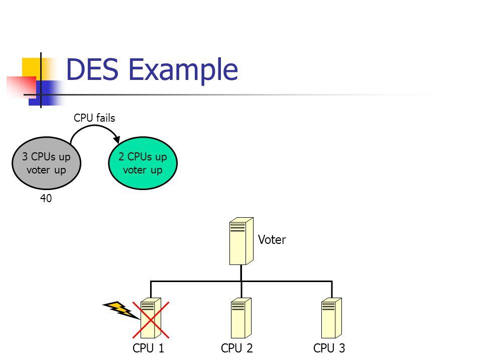 DES Example CPU 1CPU 2CPU 3 Voter 3 CPUs up voter up 2 CPUs up voter up 2 CPUs up repairing CPU voter up CPU failsrepair CPU 4019.2