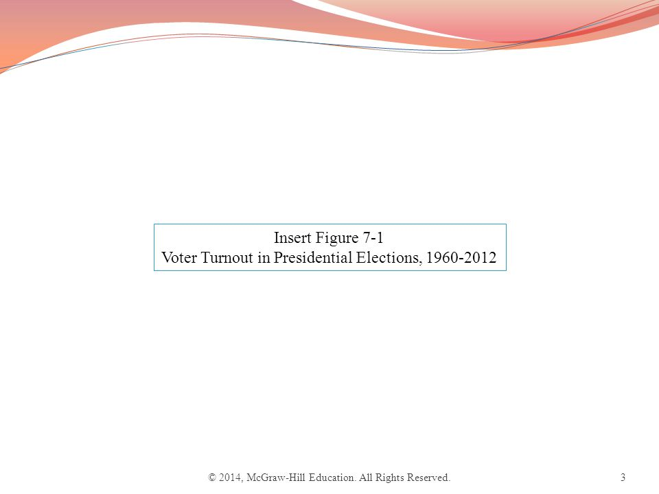 3 Insert Figure 7-1 Voter Turnout in Presidential Elections, 1960-2012