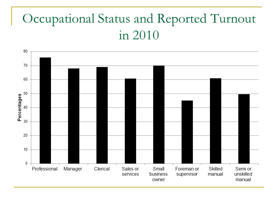 Occupational Status and Reported Turnout in 2010