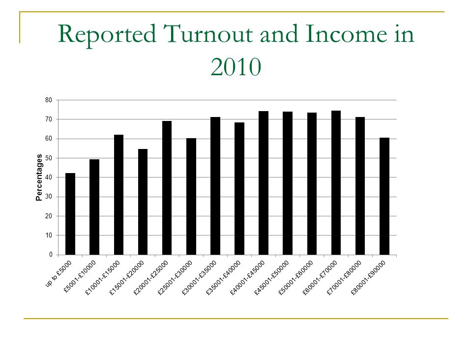 Reported Turnout and Income in 2010