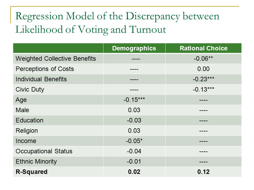 Regression Model of the Discrepancy between Likelihood of Voting and Turnout DemographicsRational Choice Weighted Collective Benefits -----0.06** Perc