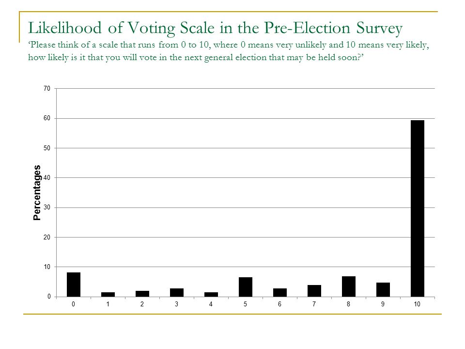 Likelihood of Voting Scale in the Pre-Election Survey 'Please think of a scale that runs from 0 to 10, where 0 means very unlikely and 10 means very l