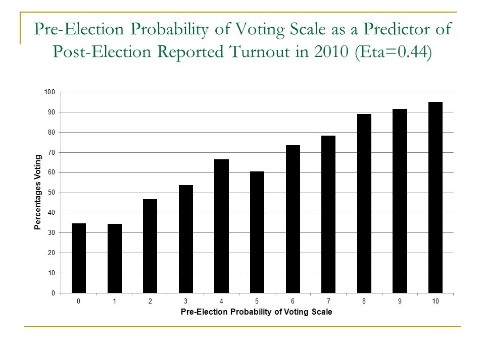 Conclusions A theoretical model significantly improves the predictive power of a turnout model over and above demographic predictors We might expect nobody with a score of less than 7 or 8 on the pre-election likelihood of voting scale to vote, but they do.