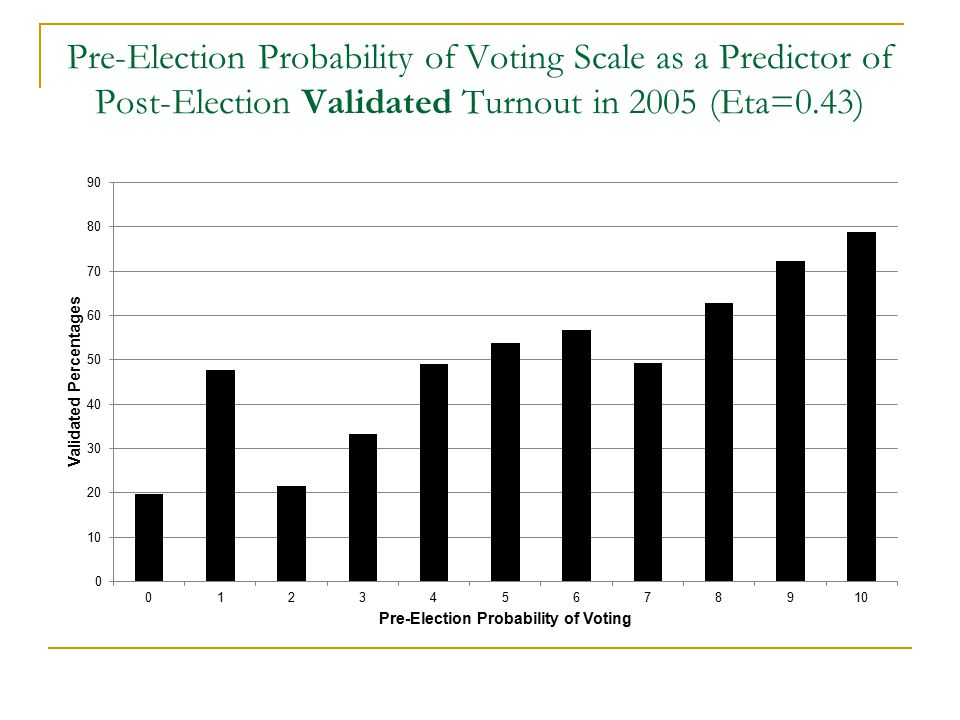 Pre-Election Probability of Voting Scale as a Predictor of Post-Election Validated Turnout in 2005 (Eta=0.43)