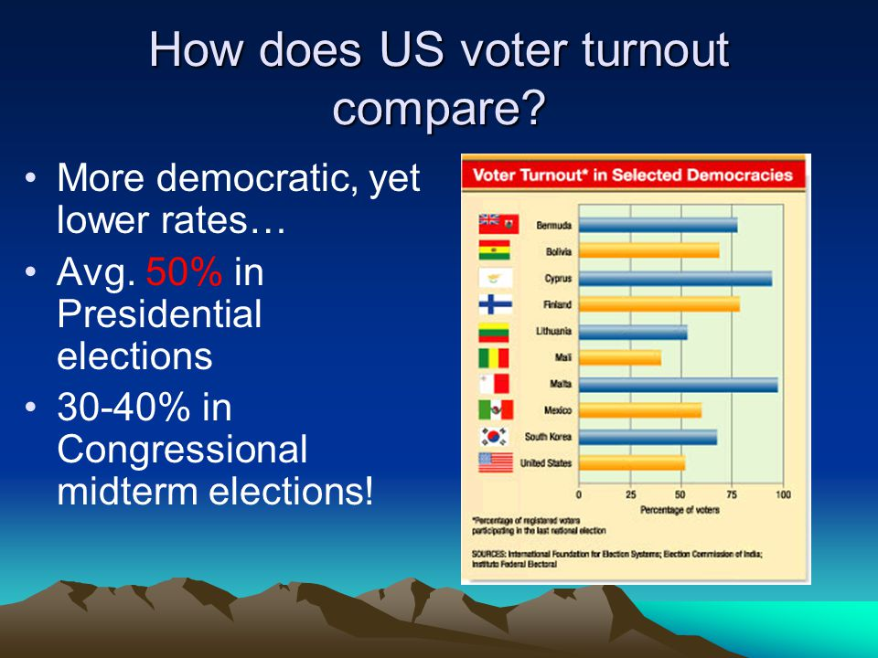 How does US voter turnout compare? More democratic, yet lower rates… Avg. 50% in Presidential elections 30-40% in Congressional midterm elections!