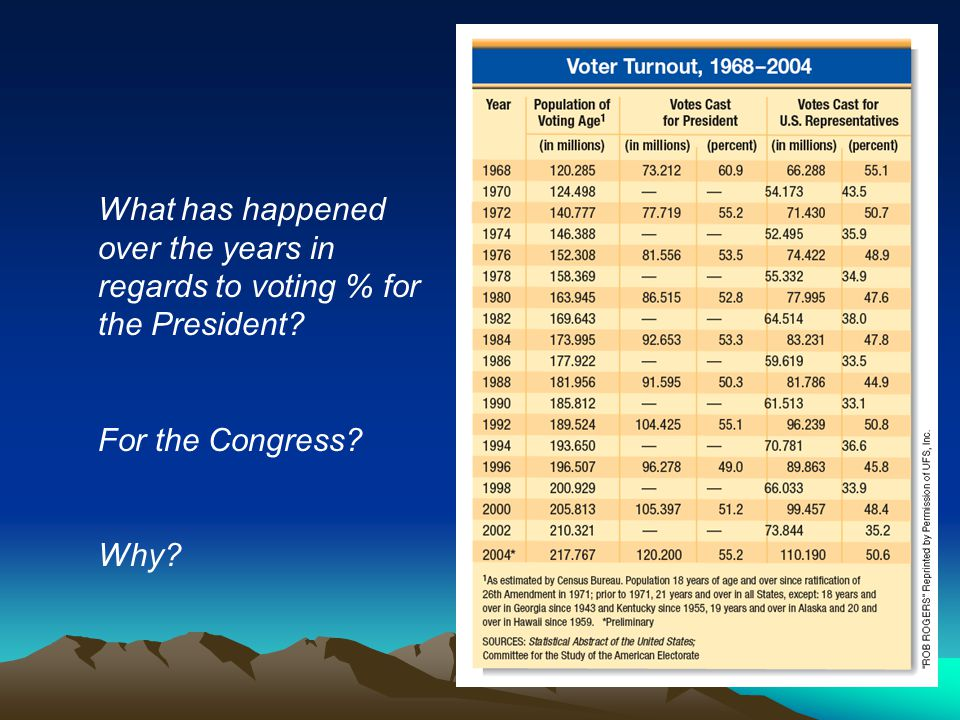 What has happened over the years in regards to voting % for the President For the Congress Why