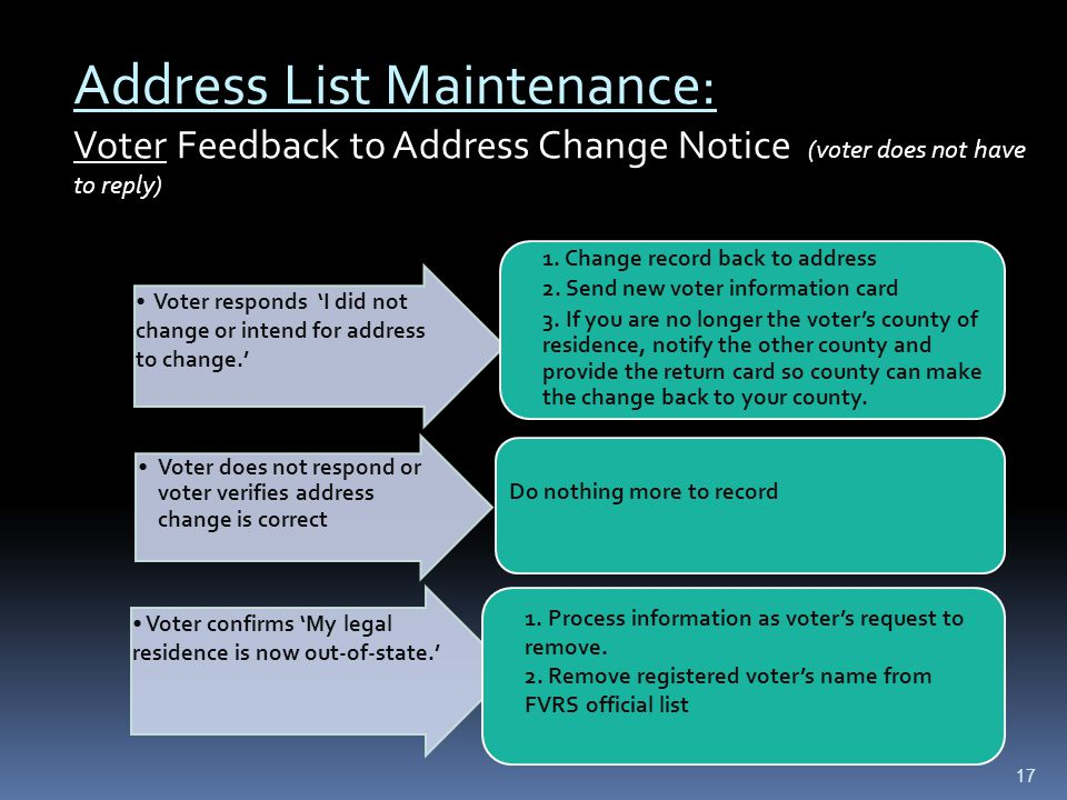 Address List Maintenance: Voter Feedback to Address Change Notice (voter does not have to reply) Voter responds 'I did not change or intend for address to change.' 1.