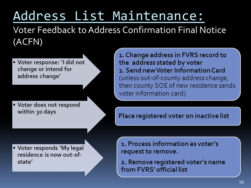 Address List Maintenance: Voter Feedback to Address Confirmation Final Notice (ACFN) Voter response: 'I did not change or intend for address change' 1.