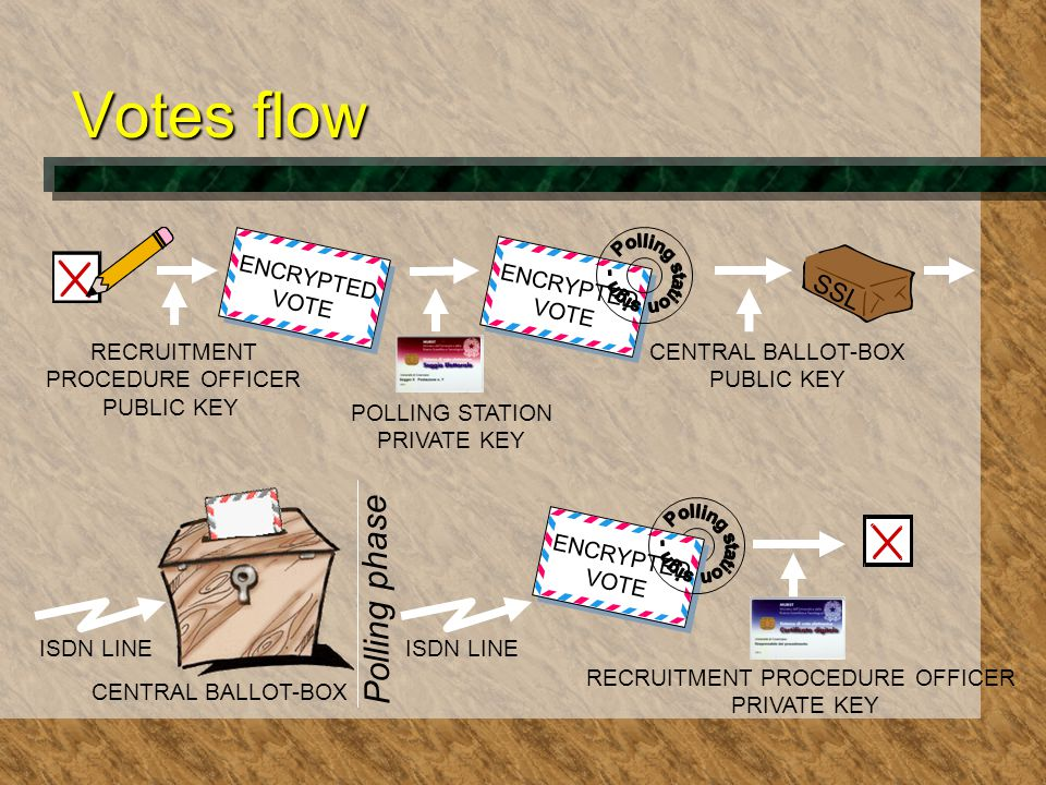 Votes flow RECRUITMENT PROCEDURE OFFICER PUBLIC KEY ENCRYPTED VOTE ENCRYPTED VOTE POLLING STATION PRIVATE KEY CENTRAL BALLOT-BOX PUBLIC KEY ISDN LINE CENTRAL BALLOT-BOX RECRUITMENT PROCEDURE OFFICER PRIVATE KEY Polling phase ISDN LINE SSL ENCRYPTED VOTE