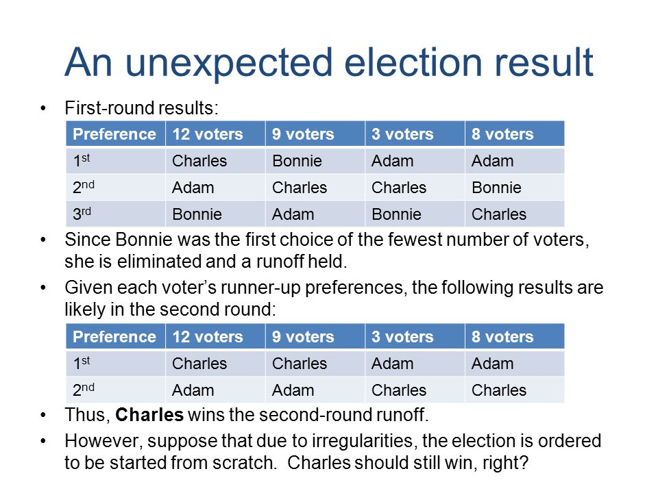 An unexpected election result First-round results: Since Bonnie was the first choice of the fewest number of voters, she is eliminated and a runoff held.