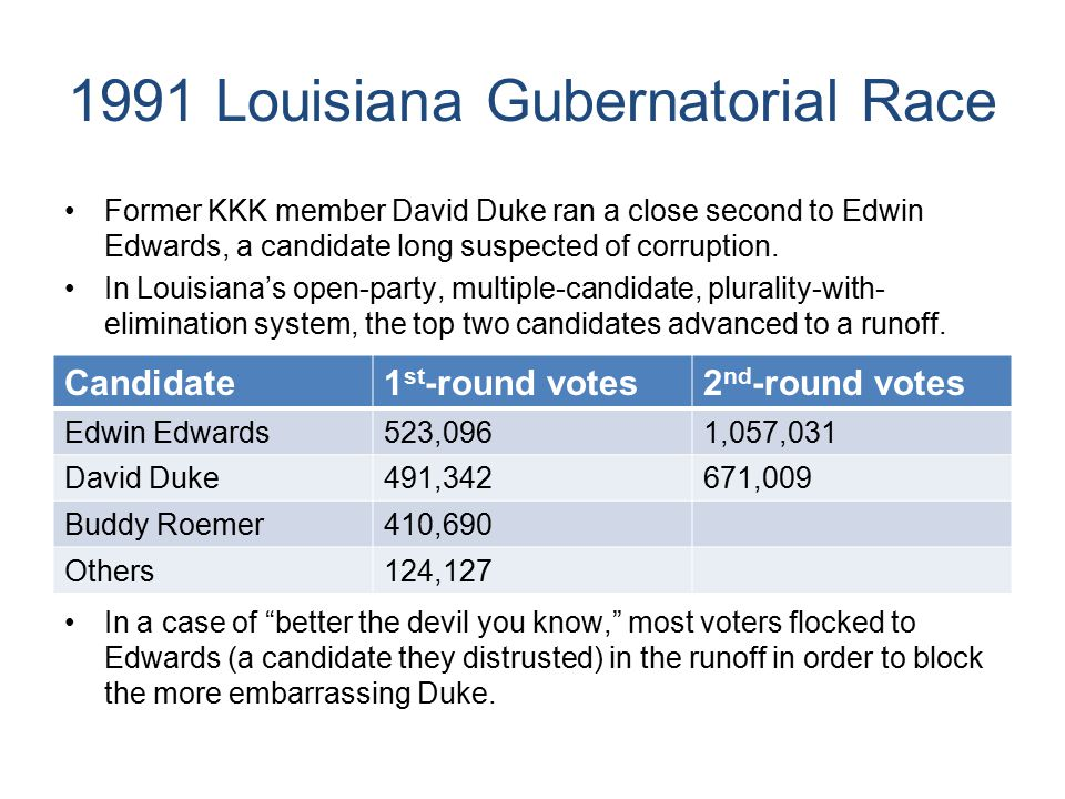 1991 Louisiana Gubernatorial Race Similarly, many Duke supporters distrusted Edwards, but could not gather enough support to defeat him directly.