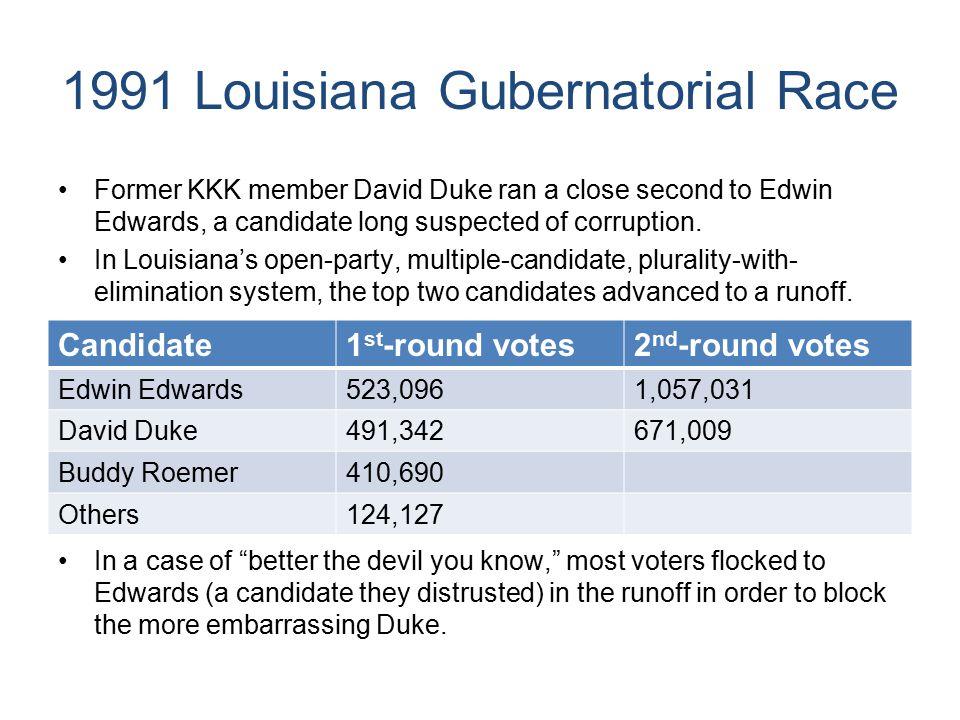 1991 Louisiana Gubernatorial Race Former KKK member David Duke ran a close second to Edwin Edwards, a candidate long suspected of corruption.