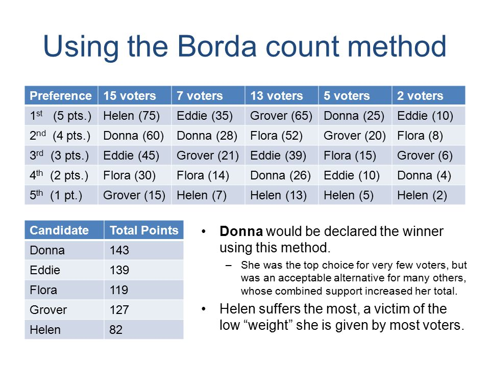 Using the pairwise-comparison method Consider the ten possible head-to-head matchups: Preference15 voters7 voters13 voters5 voters2 voters 1 st HelenEddieGroverDonnaEddie 2 nd Donna FloraGroverFlora 3 rd EddieGroverEddieFloraGrover 4 th Flora DonnaEddieDonna 5 th GroverHelen Cand.VotesCand.VotesCand.VotesCand.Votes Donna20Eddie22Eddie24Grover18 Donna27Flora15Eddie27Helen15 Donna27Grover15Flora17Grover25 Donna27Helen15Flora27Helen15 Eddie24Flora18Grover27Helen15