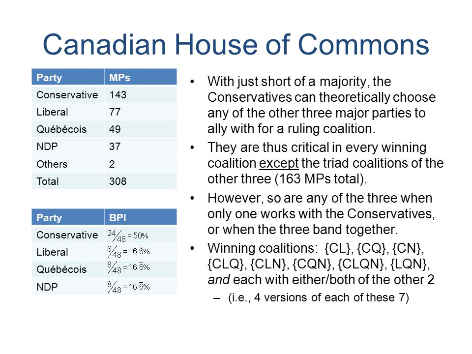 Canadian House of Commons With just short of a majority, the Conservatives can theoretically choose any of the other three major parties to ally with for a ruling coalition.