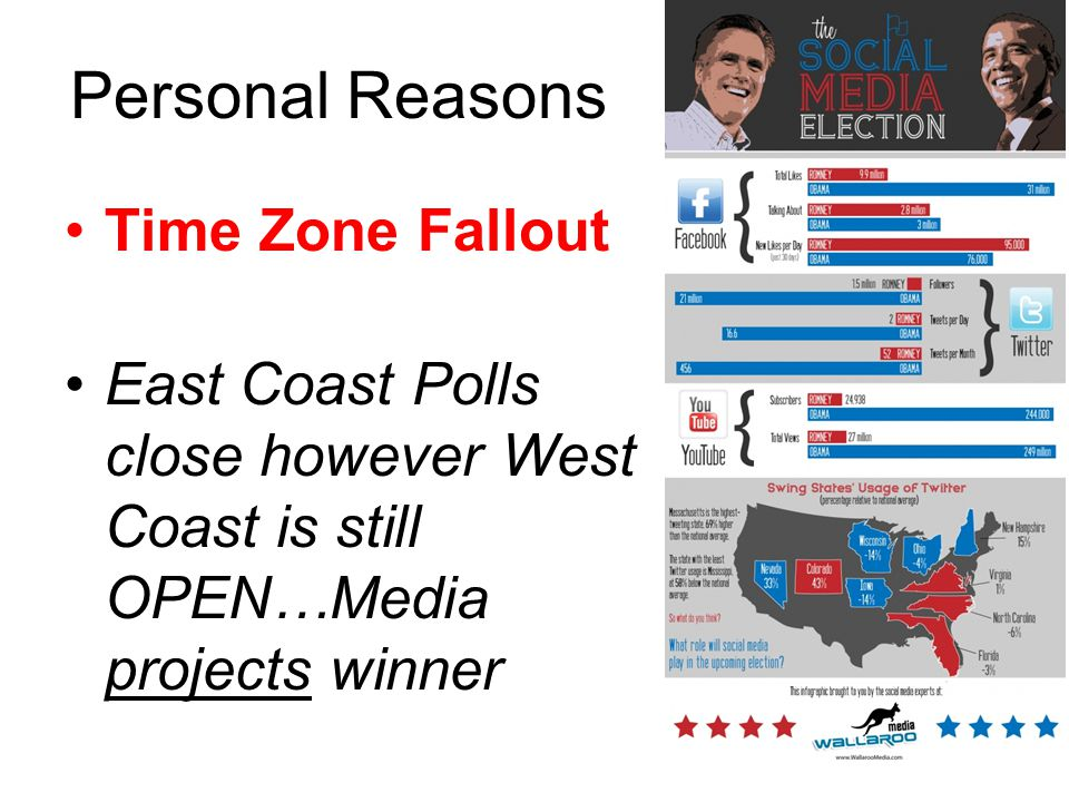 Personal Reasons Time Zone Fallout East Coast Polls close however West Coast is still OPEN…Media projects winner