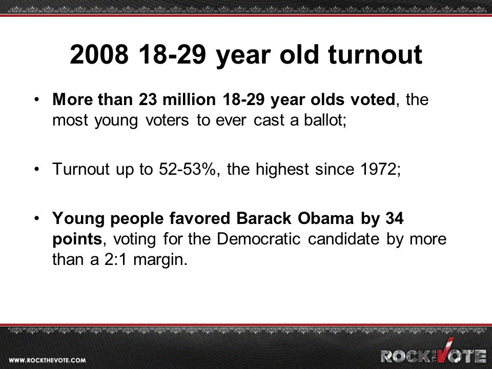 2008 18-29 year old turnout More than 23 million 18-29 year olds voted, the most young voters to ever cast a ballot; Turnout up to 52-53%, the highest since 1972; Young people favored Barack Obama by 34 points, voting for the Democratic candidate by more than a 2:1 margin.